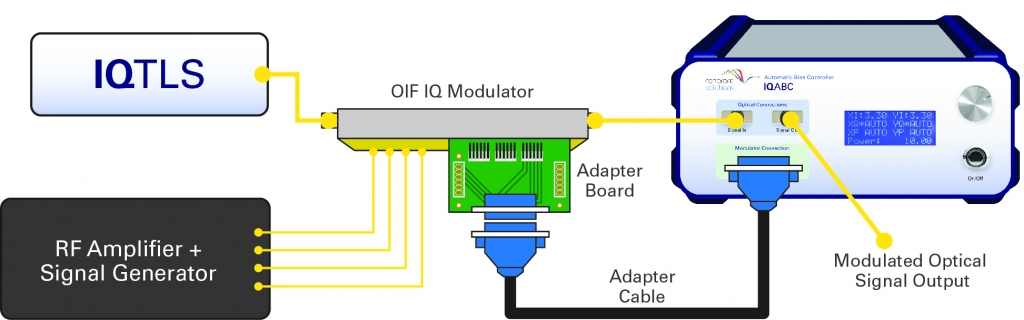 IQABC IQModulator Diagram V3 1024x320